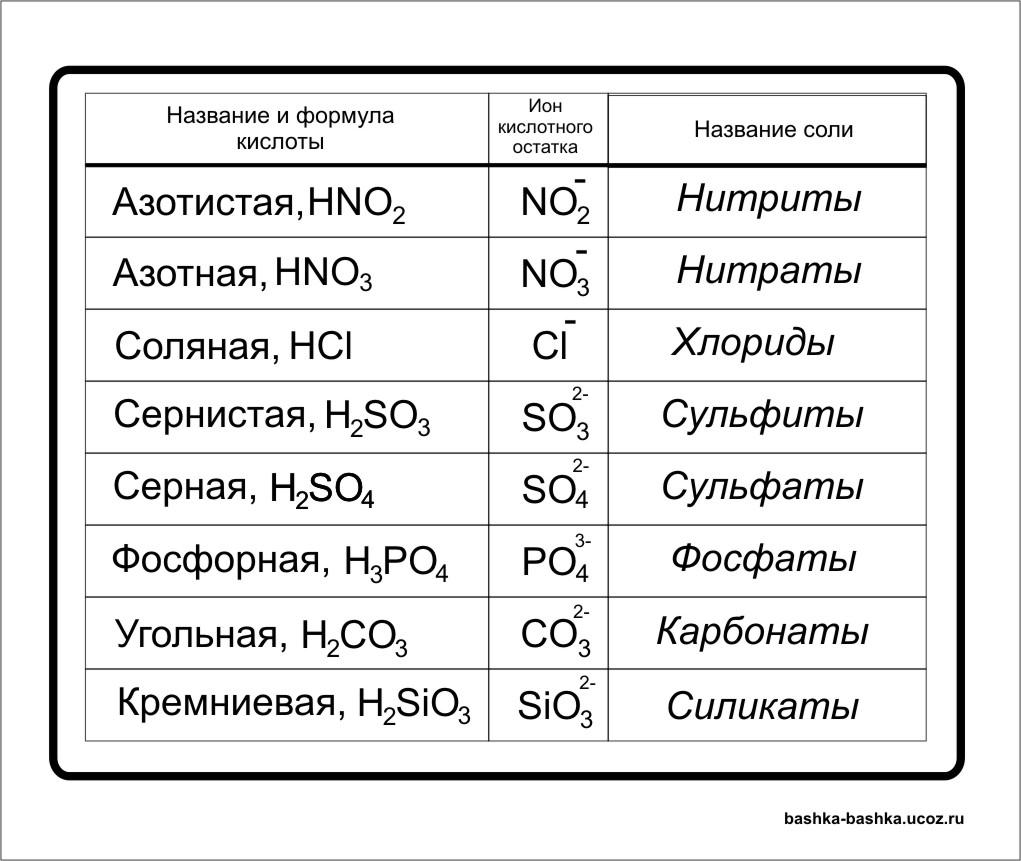 Таблице растворимости солей